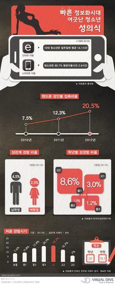 """[인포그래픽] 청소년 80.7%…음란물 쉽게 노출, 첫경험 시기도 빨라 #teenager / #Infographic"""" ⓒ 비주얼다이브 무단 복사·전재·재배포 금지"""