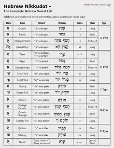The Complete Hebrew Vowel List