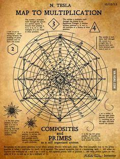 Nicola Tesla's Map to Multiplication