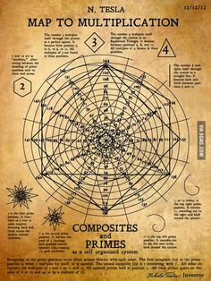 Nicola Tesla's Map to Multiplication