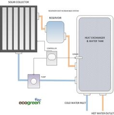 Choosing the Right Solar Heating- ICS & Close Loop Basics