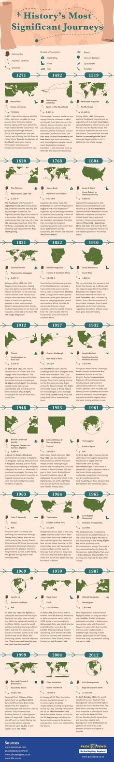 History's significant journeys infographic travel/history History Class, Teaching History, Us History, History Books, History Facts, Ancient History, Family History, American History, History Timeline
