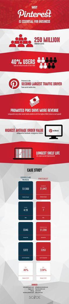 Pinterest Case Study Infographic 2019 - Sozoe Creative Lead Generation, Web Development, Case Study, Digital Marketing, Infographic, Branding Design, Investing, Business, Authors