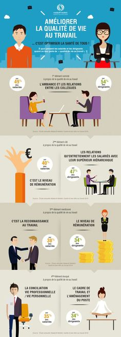 Malakoff Mederic infographic on quality of work life , Marketing Services, Business Marketing, Online Business, Cultura General, Burn Out, Work Motivation, Job Work, Business Profile, Leadership