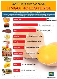 5 Gejala Atau Ciri Ciri Kolesterol LDL Tinggi Dalam Darah | Penyakit Kolesterol