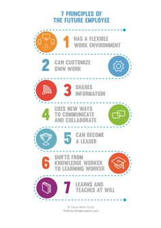 7_principles_of_the_future_employee