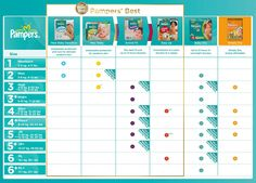 Pampers Size Chart  Good Info For New Mamas Wish I Would Have