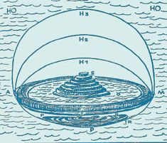 The Ancient Mesopotamian (Babylonian) interpretation of the world. HO is the heavenly ocean including Watergate. H1 to 3 is three heavenly spheres and about the same as our declinations. O is the ocean of earth and T its depth. E is the eternal EKUR or ur-hill, which they made sacred by the ziggurats. M is mountains of sunrise and A the mountains of sunset. TR is the world of the dead with its seven walls and P the palace.