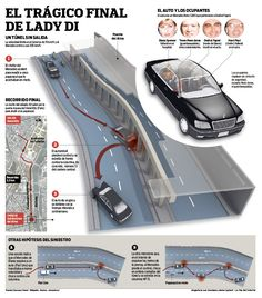 The death of Lady Di , infographic by Matias Cipollatti Princes Diana, Creative Infographic, Information Design, Princess Charlotte, Lady Diana, Death, Roosevelt, Cambridge, Graphics