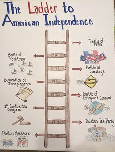 Anchor Charts Social Studies Ideas American History Anchor Charts Social Studies IdeasAmerican History Anchor Charts Social Studies Ideas Road to the Revolution Illustrated Timeline Project American Revolution Timeline