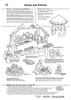 SARAH BEARE - Permaculture Posters
