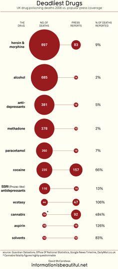 Actual drug death statistic versus press coverage statistics.