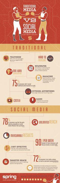 Infographic: Traditional Media Vs. Social Media advertising. Design: Spring Media