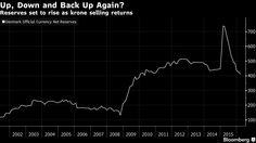 Danish FX reserves measured in billions of kroner Danish, Denmark, Euro, Danish Pastries