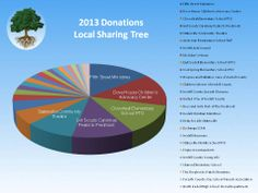 The numbers are in! Congratulations to our top 5 fundraisers of 2013!  1. Fifth Street Ministries 2. Dove House Children's Advocacy Center 3. Cloverleaf Elementary PTO 4. Girl Scouts Carolinas Peaks to Piedmont 5. Theatre! Statesville  www.LocalSharingTree.com Dove House, Fundraisers, Non Profit, Girl Scouts, Elementary Schools, Theatre, Congratulations, Numbers, Community