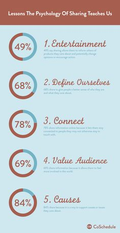 Why people share content #infographic