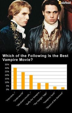 PUBLIC OPINION > 'Interview With the Vampire' Is the Best Vampire Movie