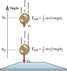 8.4 (Udgået) Bevarelse af den mekaniske energi