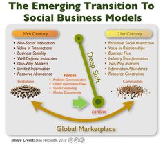 Social-Business-Models