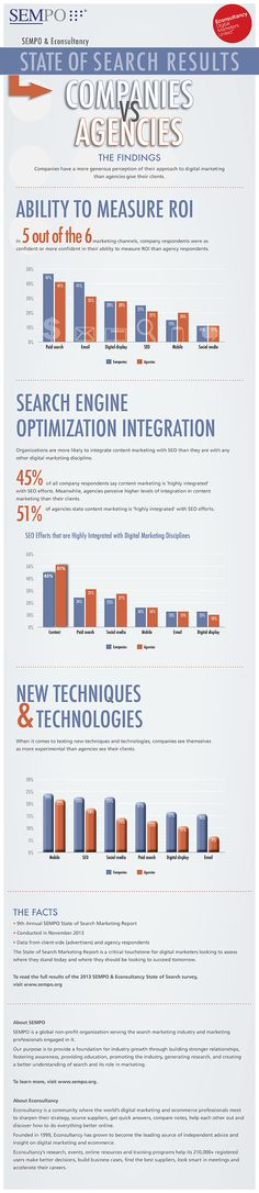 SEMPO State of Search Infographic: Companies vs. Agencies