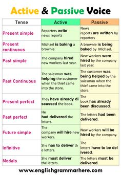 100 Examples of Active and Passive Voice in English - English Grammar Here English Grammar Rules, English Grammar Worksheets, English Verbs, Learn English Grammar, English Vocabulary Words, Grammar Lessons, Learn English Words, English English, Book Writing Tips