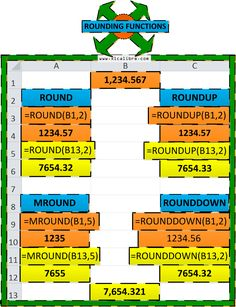 Excel Rounding Functions: ROUND, ROUNDUP, ROUNDDOWN, MROUND