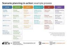 Scenario Planning  Recherche Google  Scenario Planning