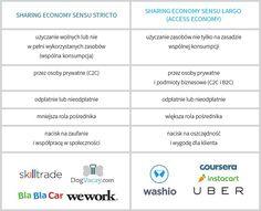Sharing economy sensu stricto