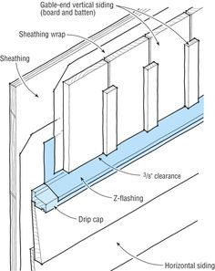 To divert water away from horizontal siding when vertical siding is used on gable ends, install a transition board with a drip-cap and Z-flashing. House Cladding, Timber Cladding, Exterior Cladding, House Siding, Exterior Trim, Wood Siding, Vinyl Siding, Building Design, Building A House