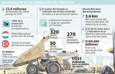 Cerrejón aporta 50% del PIB de La Guajira tras 30 años de explotación