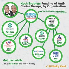 Check out this in-depth investigation of how the Koch Brothers have been funding abortion restriction legislation around the country for years.