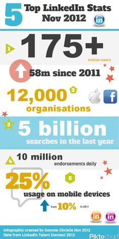 Why you should be on linkedin - linkedin stats nov 2012 - benefits of LinkedIn - finding jobs on LinkedIn