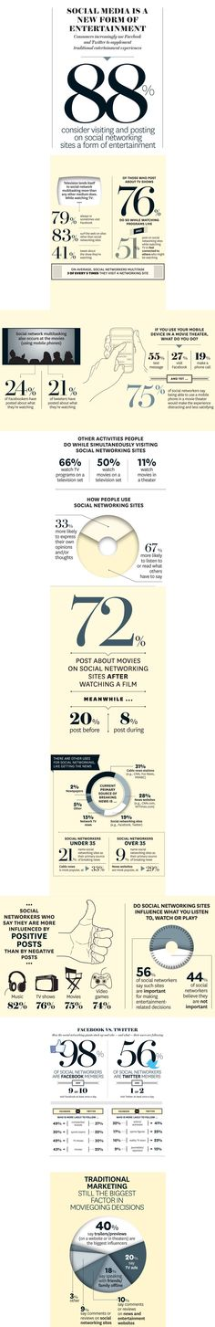 Hollywood Reporter Social Viewing Survey.. Compiled all infographs as one pin - .. #socialtv