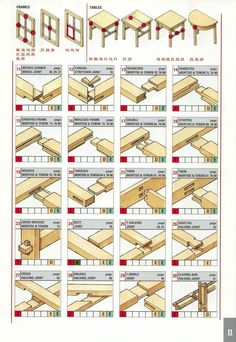 Selecting the Right Joint (Chairs, Tables, Frames, Boxes