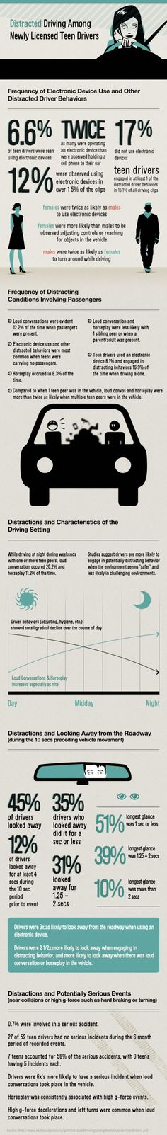 #INFOGRAPHIC: DISTRACTED DRIVING AMONG NEWLY LICENSED DRIVERS