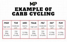 If you want to know what carb cycling is, how it works, and whether it can help you build muscle or lose fat, you want to read this article. Carb Cycling Calculator, Carb Cycling Meal Plan, What Is Carb Cycling, Keto Calculator, Detox Meal Plan, Diet Plan Menu, Food Plan, Lose Fat, How To Lose Weight Fast