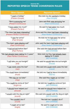 It is generally understood that reported speech tenses will change from that of the direct speech. This is known as backshifting in reported speech, with the basic rule that a tense is shifted back to its past tense form. English Grammar For Kids, English Grammar Rules, Teaching English Grammar, English Grammar Worksheets, English Vocabulary Words, Learn English Words, English Phrases, Grammar Lessons, English Language Learning