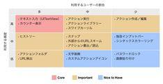 品質優先度マッピングの例 Core, Design