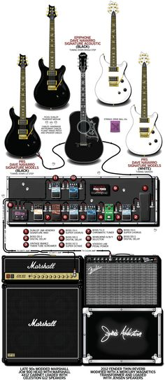 A detailed gear diagram of Dave Navarro's Jane's Addiction stage setup that traces the signal flow of the equipment in his 2012 guitar rig.
