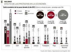 Efectos de las protestas en la economía #Población