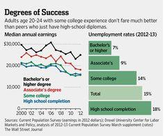 Iniciar y No Terminar la Universidad Puede Ser Peor Que No Haber Iniciado -WSJ