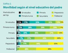s2-ideas-movilidadsocial-grafica2