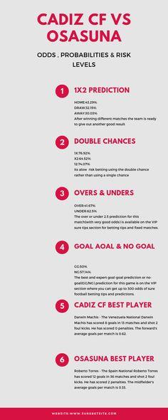 Sure Bet Predictions, Football Betting Tips & Jackpot Prediction