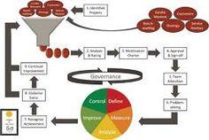 LSS process