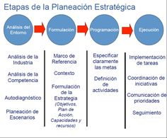 Resultado de imagen para planificación estratégica emprendedor