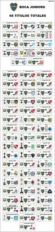 Los 66 Títulos de Boca Jr.    (1919-2017) Messi, Ac Milan, Rock And Roll, Soccer, Jpg, Roman, Football Shirts, Futbol, Soccer Ball
