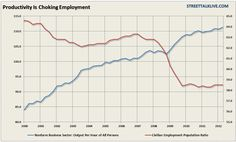 The US recovery is driven by productivity that is driving unemployment.