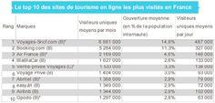 """Top 10 des sites """"Tourisme"""" au 2ième trimestre 2015 (FEVAD).   NB : BlablaCar en n°4 ça c'est nouveau !"""