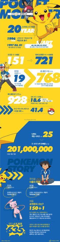 """""""탄생 20년"""" 숫자로 알아보는 포켓몬스터의 모든 것 [인포그래픽] / pocketmonster / #Infographic ⓒ 비주얼다이브 무단 복사·전재·재배포 금지"""