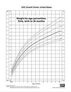 Birth To  Months Boys WeightForLength Percentiles And Head